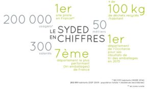 Syded chiffres